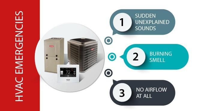 Identifying HVAC Emergencies